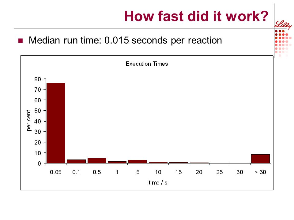 How fast did it work Median run time: 0.015 seconds per reaction