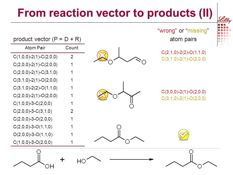 From reaction vector to products (II) Atom PairCount C(1,0,0)-2(1)-C(2,0,0)2 C(2,0,0)-2(1)-C(2,0,0)1 C(2,0,0)-2(1)-C(3,1,0)1 C(3,1,0)-2(1)-O(2,0,0)1 C(3,1,0)-2(2)-O(1,1,0)1 C(2,0,0)-2(1)-O(2,0,0)1 C(1,0,0)-3-C(2,0,0)1 C(2,0,0)-3-C(3,1,0)2 C(2,0,0)-3-O(2,0,0)1 C(2,0,0)-3-O(1,1,0)1 O(2,0,0)-3-O(1,1,0)1 C(1,0,0)-3-O(2,0,0)1 C(2,1,0)-2(2)-O(1,1,0) C(3,1,0)-2(1)-O(2,0,0) wrong or missing atom pairs product vector (P = D + R) C(3,0,0)-2(1)-O(2,0,0) C(3,1,0)-2(1)-O(2,0,0)