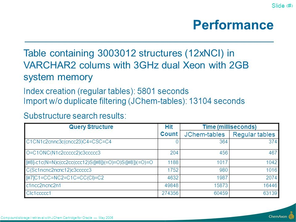 18 Slide 18 Compound storage / retrieval with JChem Cartridge for Oracle May 2005 JChem Cartridge Architecture V.