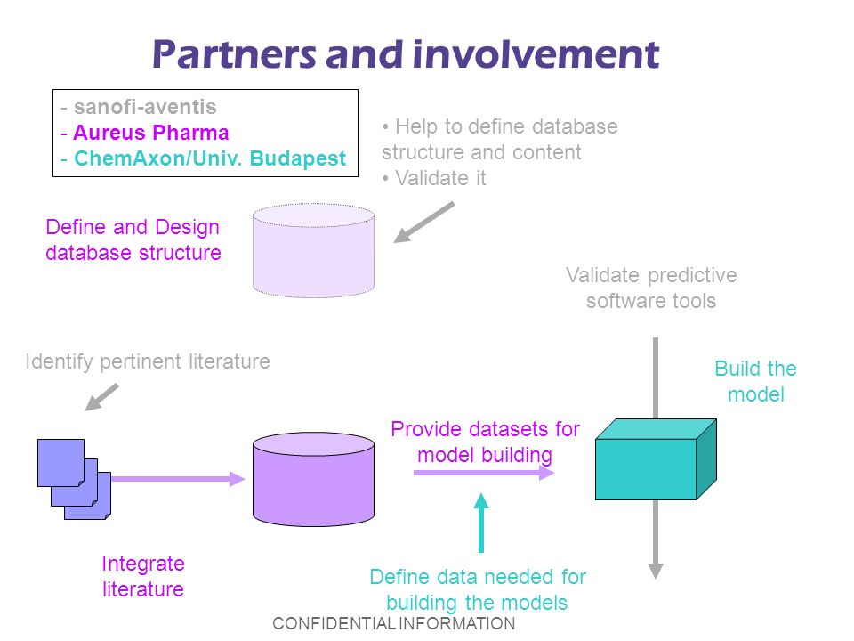 CONFIDENTIAL INFORMATION Define and Design database structure Integrate literature Provide datasets for model building Define data needed for building the models Identify pertinent literature Build the model Help to define database structure and content Validate it Validate predictive software tools - sanofi-aventis - Aureus Pharma - ChemAxon/Univ.