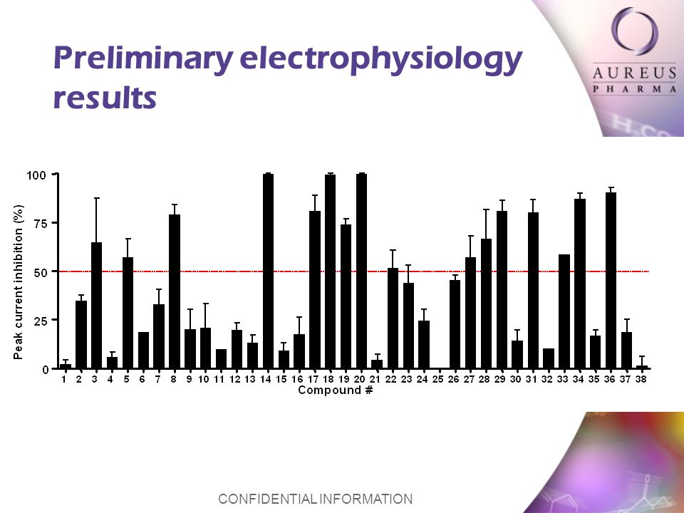 CONFIDENTIAL INFORMATION Preliminary electrophysiology results