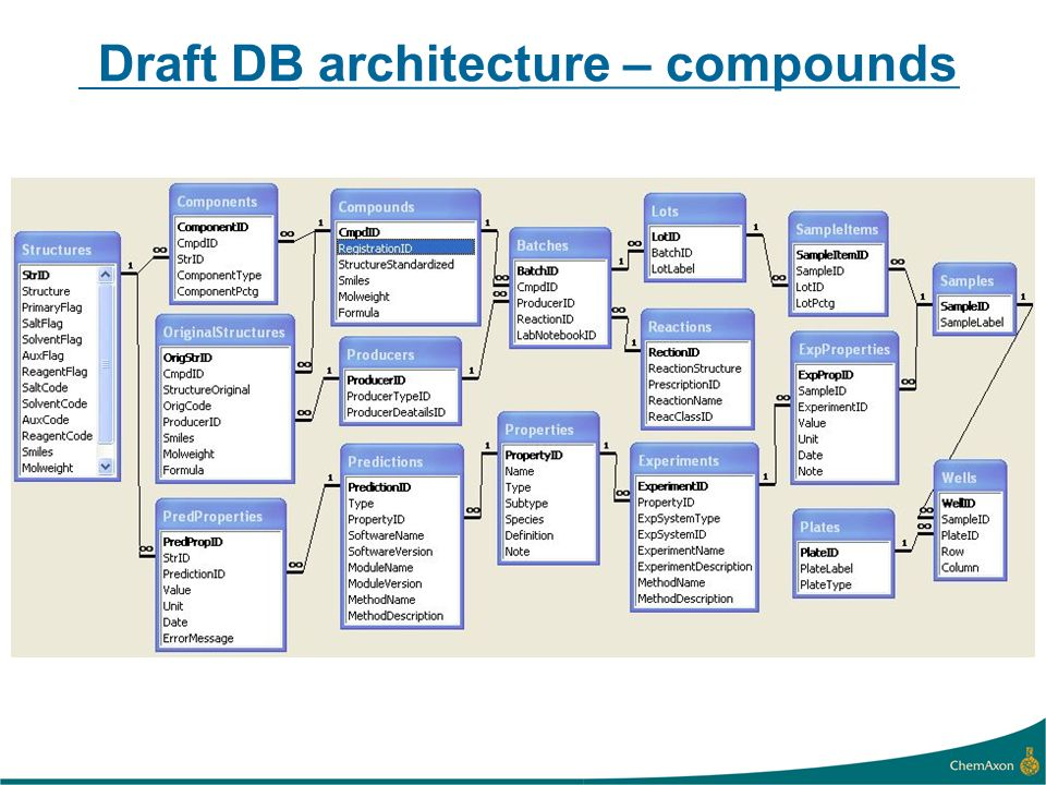 Draft DB architecture – compounds