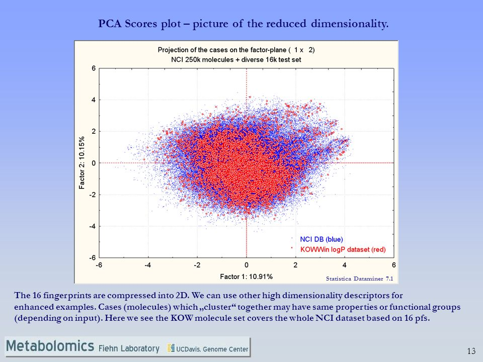 13 PCA Scores plot – picture of the reduced dimensionality. The 16 fingerprints are compressed into 2D. We can use other high dimensionality descripto