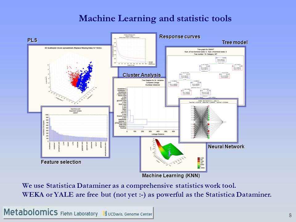 8 PLS Machine Learning (KNN) Feature selection Tree model Neural Network Cluster Analysis Response curves Machine Learning and statistic tools We use