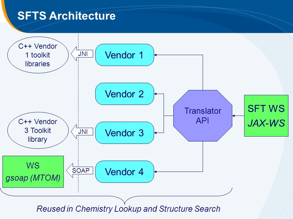 SFTS Architecture SFT WS JAX-WS Vendor 1 Vendor 2 Vendor 3 Vendor 4 C++ Vendor 1 toolkit libraries C++ Vendor 3 Toolkit library WS gsoap (MTOM) JNI SOAP Translator API Reused in Chemistry Lookup and Structure Search