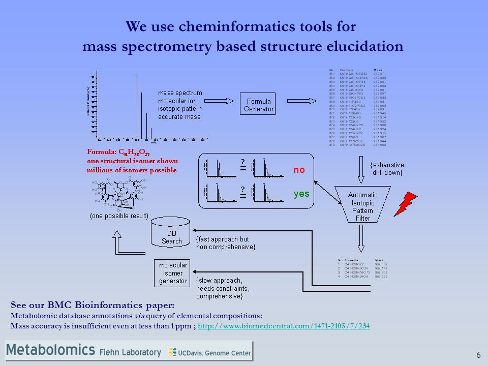 6 We use cheminformatics tools for mass spectrometry based structure elucidation See our BMC Bioinformatics paper: Metabolomic database annotations vi