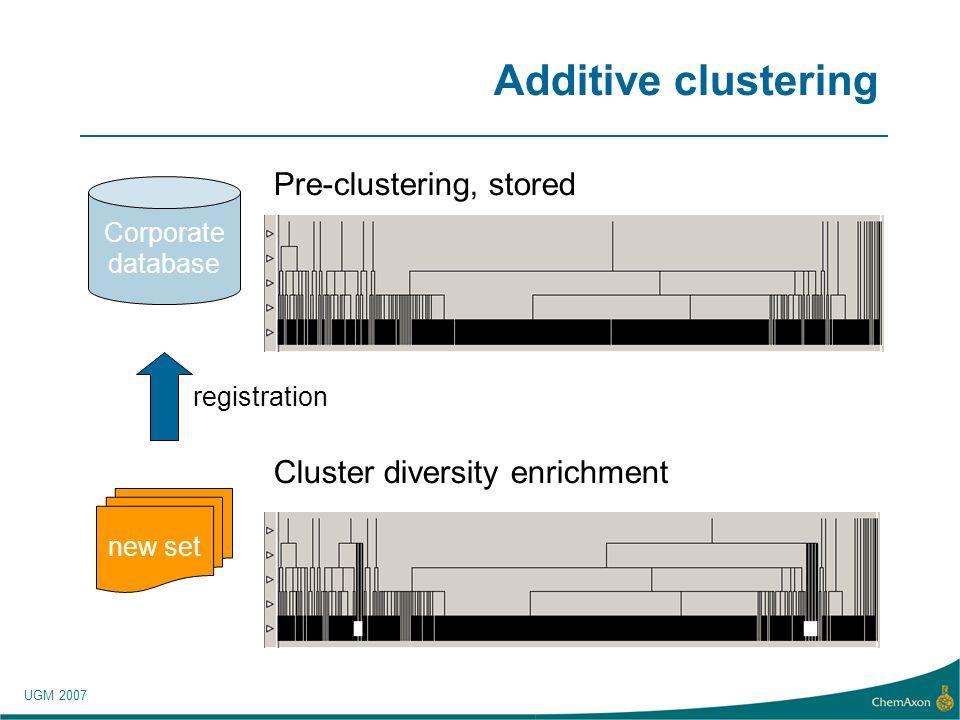 UGM 2007 Additive clustering Corporate database Pre-clustering, stored new set registration Cluster diversity enrichment
