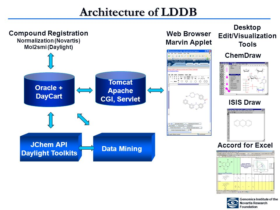 Data Mining Oracle + DayCart Web Browser Marvin Applet Tomcat Apache CGI, Servlet Compound Registration Normalization (Novartis) Mol2smi (Daylight) Desktop Edit/Visualization Tools ChemDraw ISIS Draw Accord for Excel Architecture of LDDB JChem API Daylight Toolkits Genomics Institute of the Novartis Research Foundation Genomics Institute of the Novartis Research Foundation