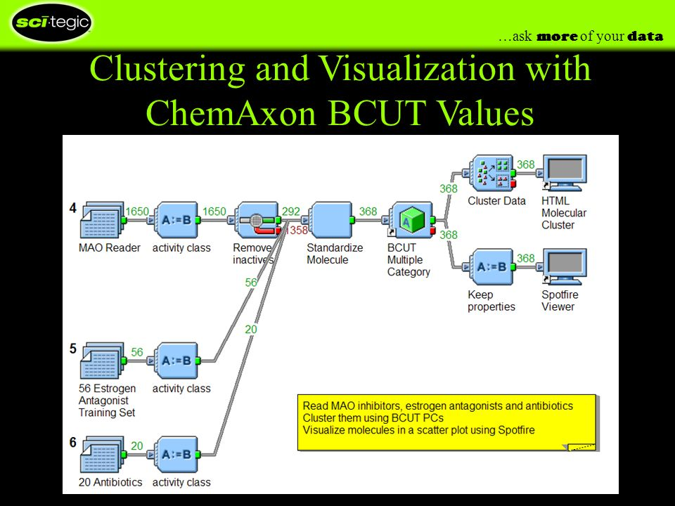 …ask more of your data Clustering and Visualization with ChemAxon BCUT Values