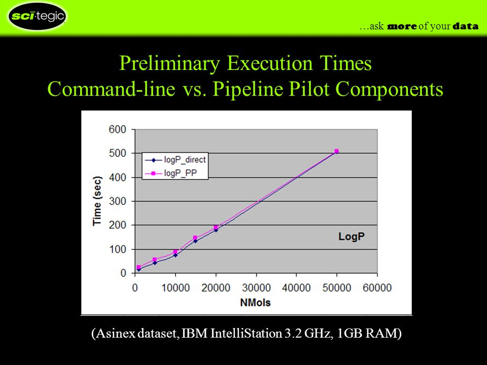 …ask more of your data Preliminary Execution Times Command-line vs.