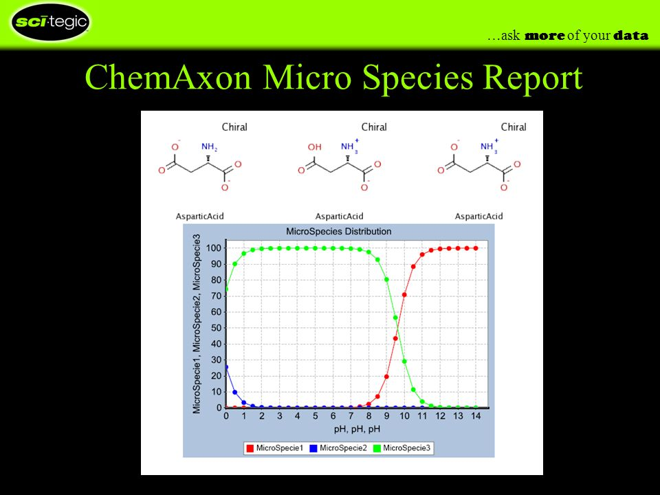 …ask more of your data ChemAxon Micro Species Report