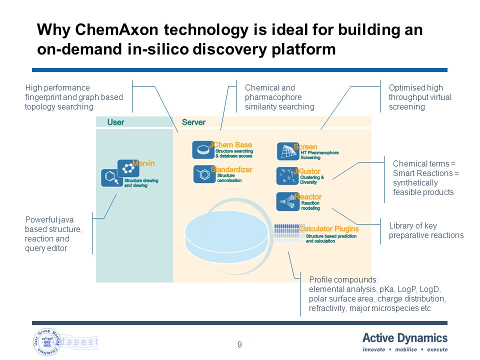 9 Why ChemAxon technology is ideal for building an on-demand in-silico discovery platform Chemical terms = Smart Reactions = synthetically feasible products Profile compounds: elemental analysis, pKa, LogP, LogD, polar surface area, charge distribution, refractivity, major microspecies etc Library of key preparative reactions Powerful java based structure, reaction and query editor Chemical and pharmacophore similarity searching High performance fingerprint and graph based topology searching Optimised high throughput virtual screening