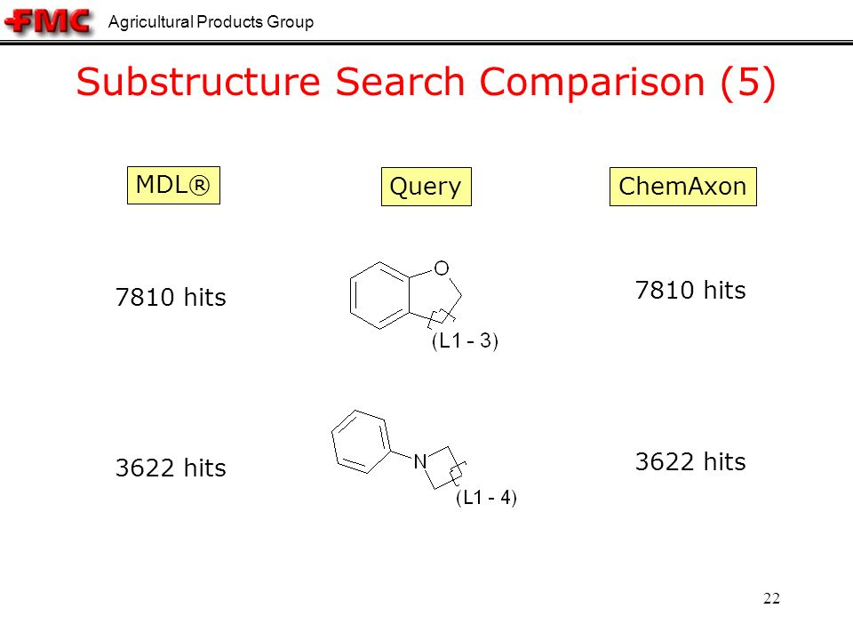 Agricultural Products Group 22 Substructure Search Comparison (5) QueryChemAxon 7810 hits 3622 hits MDL®