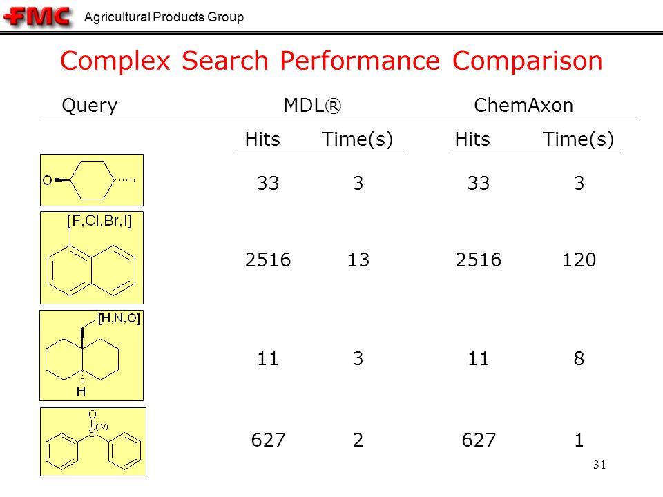 Agricultural Products Group 31 Complex Search Performance Comparison QueryChemAxon 333 HitsTime(s)HitsTime(s) 333 132516 120 311 8 2627 1 MDL®