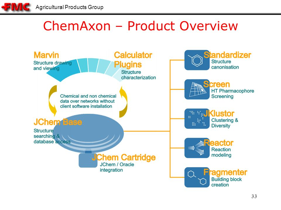 Agricultural Products Group 33 ChemAxon – Product Overview