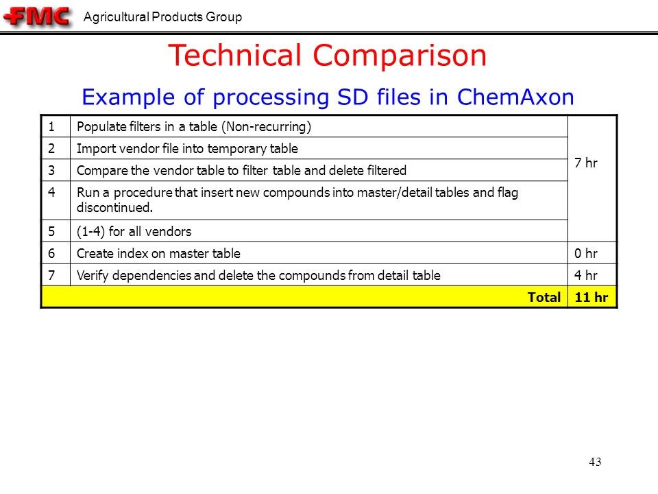 Agricultural Products Group 43 Technical Comparison Example of processing SD files in ChemAxon 1Populate filters in a table (Non-recurring) 7 hr 2Import vendor file into temporary table 3Compare the vendor table to filter table and delete filtered 4Run a procedure that insert new compounds into master/detail tables and flag discontinued.