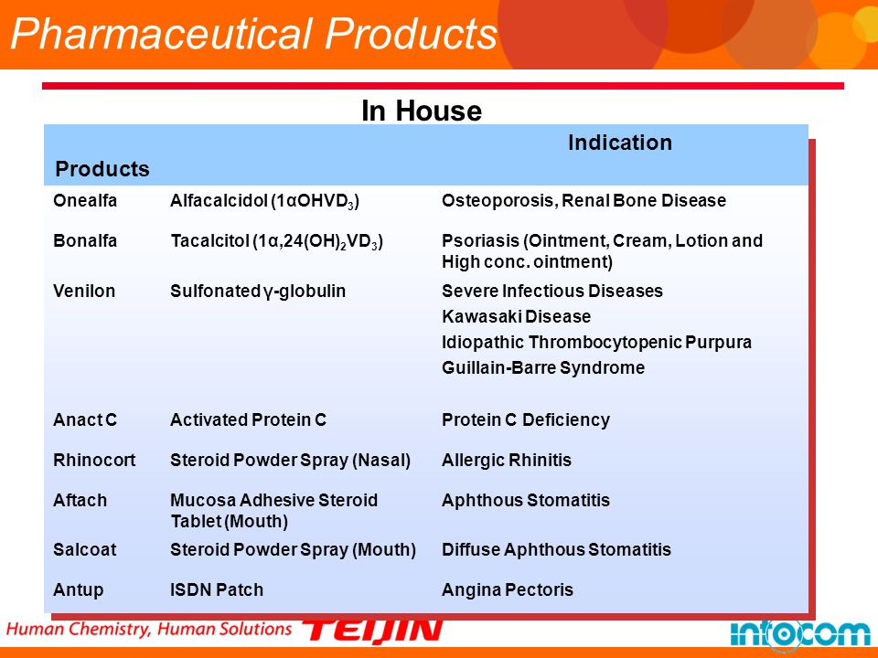 Pharmaceutical Products In House Products Indication OnealfaAlfacalcidol (1αOHVD 3 )Osteoporosis, Renal Bone Disease BonalfaTacalcitol (1α,24(OH) 2 VD