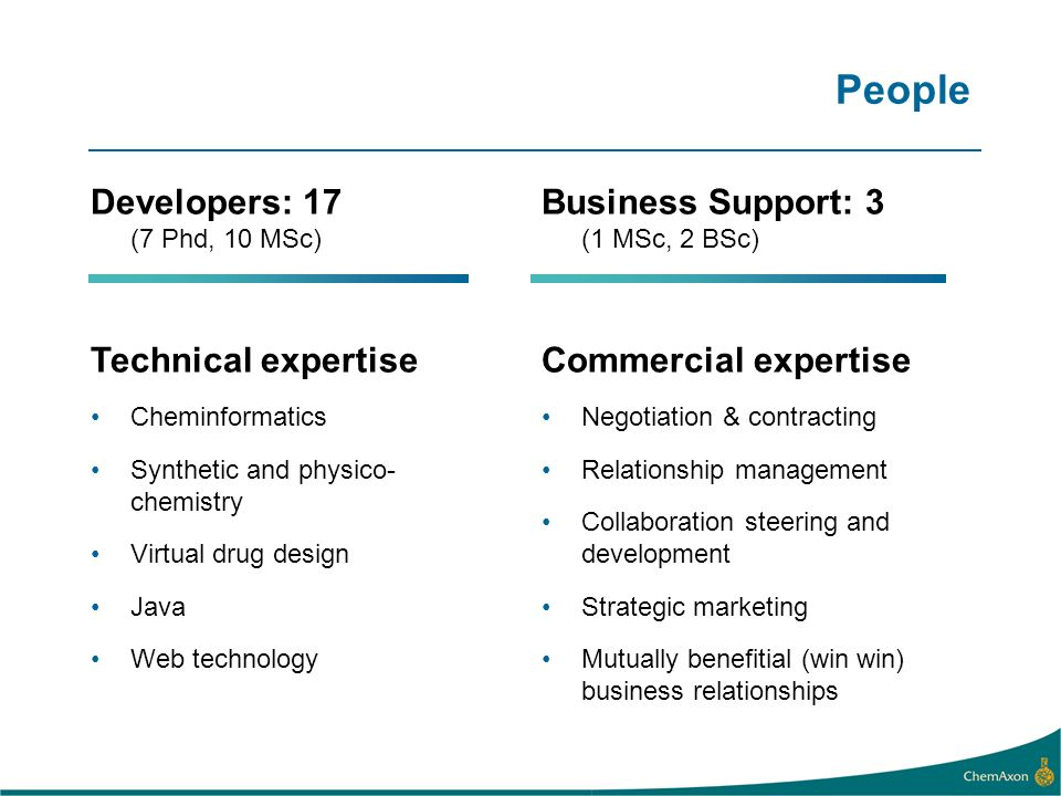People Developers: 17 (7 Phd, 10 MSc) Technical expertise Cheminformatics Synthetic and physico- chemistry Virtual drug design Java Web technology Business Support: 3 (1 MSc, 2 BSc) Commercial expertise Negotiation & contracting Relationship management Collaboration steering and development Strategic marketing Mutually benefitial (win win) business relationships