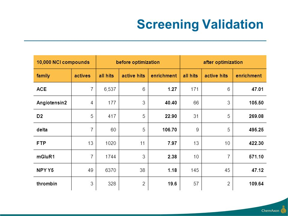 Screening Validation 10,000 NCI compoundsbefore optimizationafter optimization familyactivesall hitsactive hitsenrichmentall hitsactive hitsenrichment ACE76, Angiotensin D delta FTP mGluR NPY Y thrombin