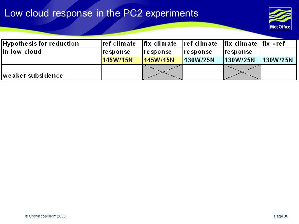 © Crown copyright 2006Page 22 Modelling and Prediction of Climate variability and change Low cloud response in the PC2 experiments