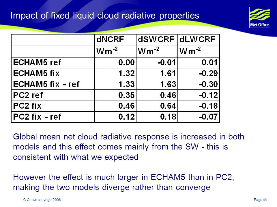 © Crown copyright 2006Page 6 Modelling and Prediction of Climate variability and change Impact of fixed liquid cloud radiative properties Global mean