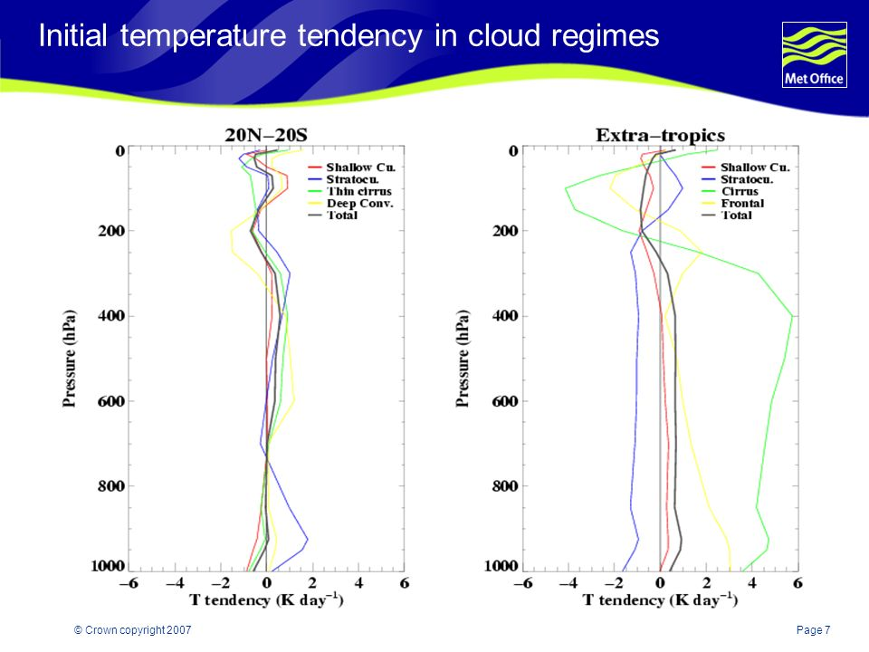Page 7© Crown copyright 2007 Initial temperature tendency in cloud regimes