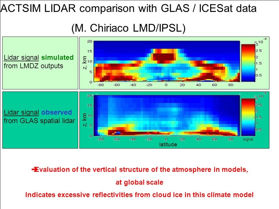 © Crown copyright 2006Page 18 ACTSIM LIDAR comparison with GLAS / ICESat data (M.