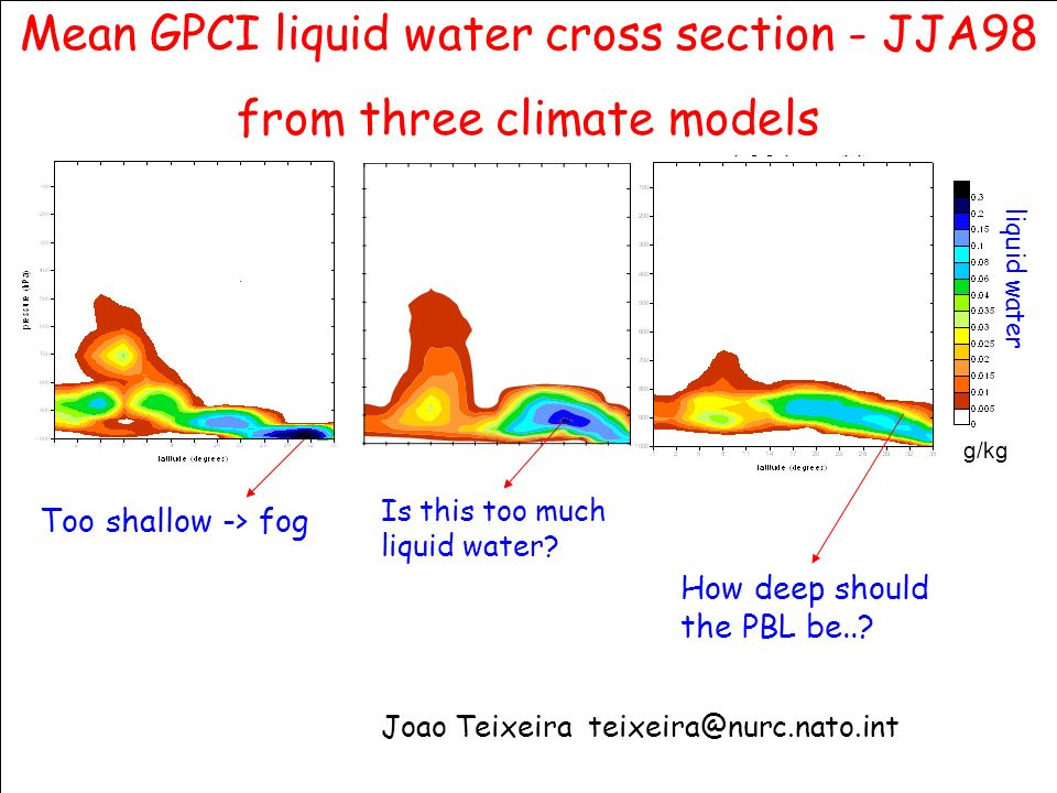 © Crown copyright 2006Page 22 g/kg Mean GPCI liquid water cross section - JJA98 from three climate models liquid water Too shallow -> fog Is this too much liquid water.