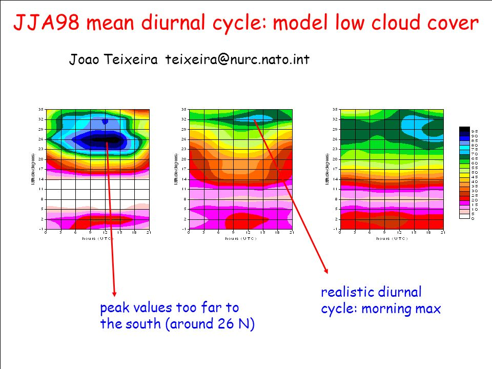 © Crown copyright 2006Page 24 JJA98 mean diurnal cycle: model low cloud cover peak values too far to the south (around 26 N) realistic diurnal cycle: morning max Joao Teixeira teixeira@nurc.nato.int