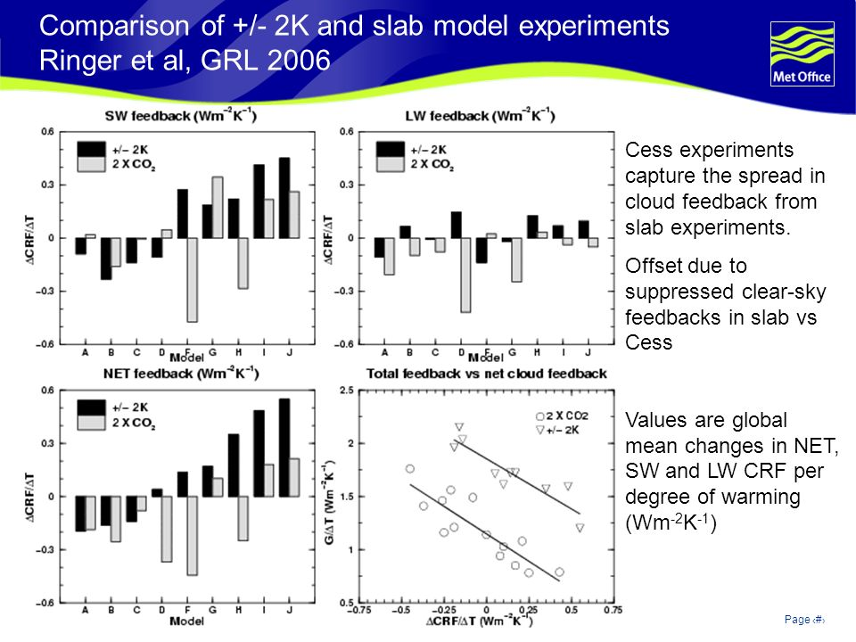 © Crown copyright 2006Page 5 Changes in ISCCP cloud types slab vs +/-2K Ringer et al, 2006 Values are global mean change in each cloud type per degree of warming (% / K) High top Mid-level top Low top Thin Medium Thick Ringer et al, 2006