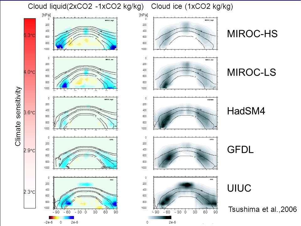 © Crown copyright 2006Page 10 Williams et al Climate Dynamics 2006 (CFMIP) RMS-differences of present-day variability composites against observations for 10 CFMIP/CMIP model versions.