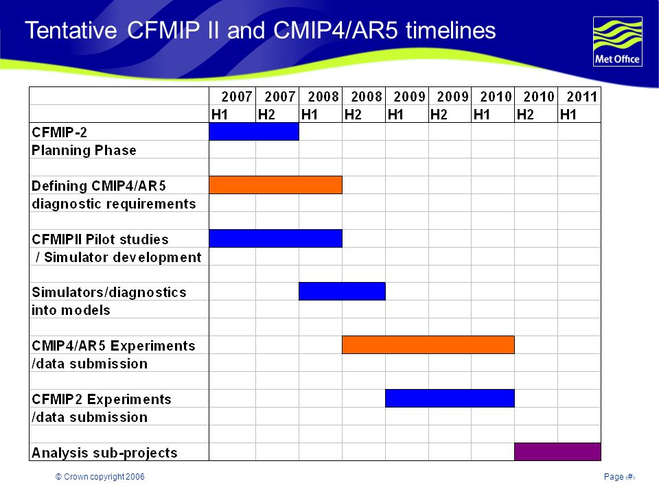 © Crown copyright 2006Page 4 Tentative CFMIP II and CMIP4/AR5 timelines