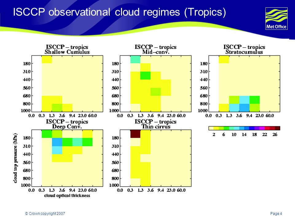 Page 4© Crown copyright 2007 ISCCP observational cloud regimes (Tropics)