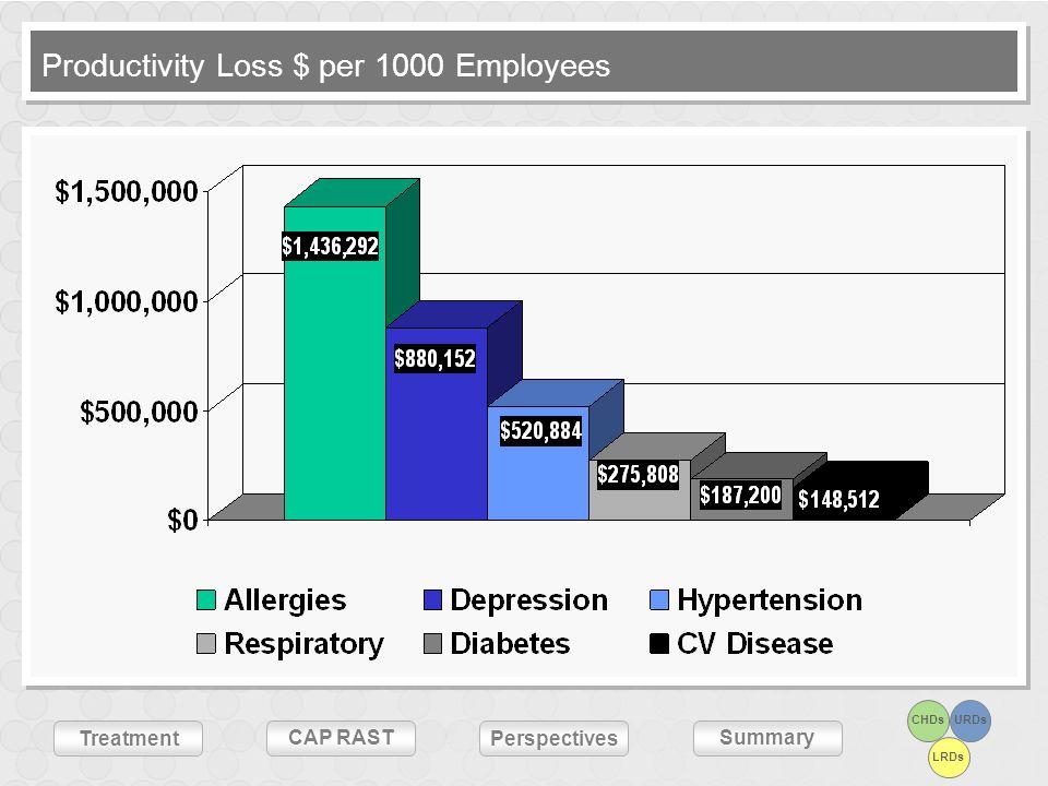 CHDsURDs LRDs Treatment CAP RASTSummary Perspectives Productivity Loss $ per 1000 Employees
