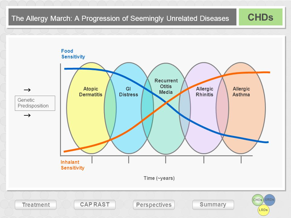 URDs LRDs Treatment CAP RASTSummary Perspectives The Allergy March: A Progression of Seemingly Unrelated Diseases CHDs Atopic Dermatitis GI Distress R