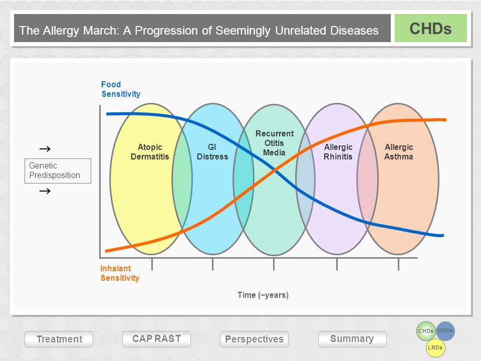 CHDsURDs LRDs Treatment CAP RASTSummary Perspectives 0 10 20 30 40 50 Age (years) Prevalence of Atopic Disease 1 3510 17 Symptoms GastrointestinalRespiratory Skin Prevalence (%) Saarinen UM, Kajosaari M.