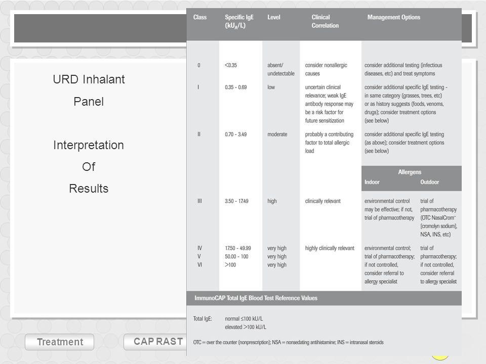CHDsURDs LRDs Treatment CAP RASTSummary Perspectives URD Inhalant Panel Interpretation Of Results