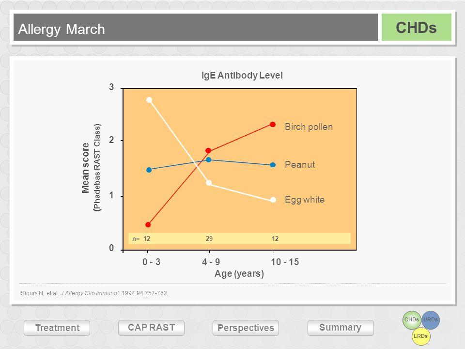 URDs LRDs Treatment CAP RASTSummary Perspectives Age (years) 0 1 2 3 IgE Antibody Level 4 - 9 0 - 3 10 - 15 n= 122912 Mean score ( Phadebas RAST Class