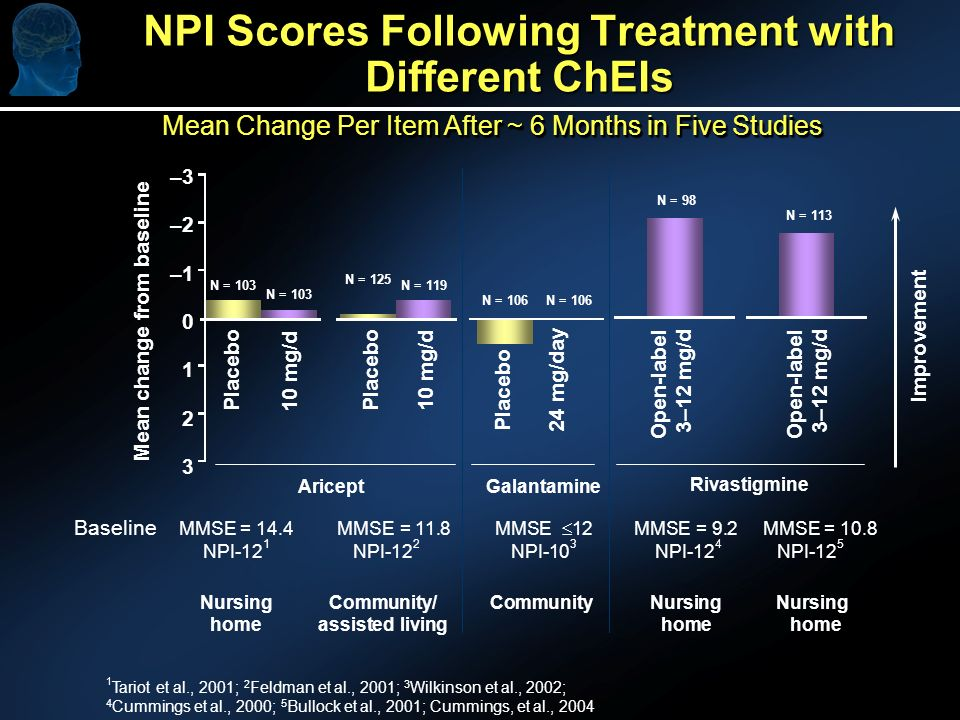 NPI Scores Following Treatment with Different ChEIs –3 –2 –1 0 1 2 3 Mean change from baseline N = 106 N = 103 N = 98 Improvement Placebo 24 mg/day Placebo 10 mg/d Open-label 3–12 mg/d MMSE = 14.4 MMSE = 11.8 MMSE 12 MMSE = 9.2 MMSE = 10.8 NPI-12 1 NPI-12 2 NPI-10 3 NPI-12 4 NPI-12 5 Nursing Community/Community Nursing Nursing home assisted living home home 1 Tariot et al., 2001; 2 Feldman et al., 2001; 3 Wilkinson et al., 2002; 4 Cummings et al., 2000; 5 Bullock et al., 2001; Cummings, et al., 2004 Placebo 10 mg/d N = 125 N = 119 Baseline N = 113 Open-label 3–12 mg/d GalantamineAricept Rivastigmine Mean Change Per Item After ~ 6 Months in Five Studies