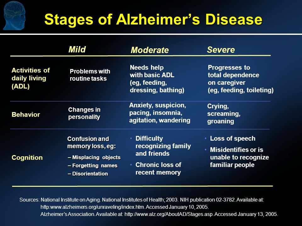 Stages of Alzheimers Disease Mild Moderate Severe Cognition Difficulty recognizing family and friends Chronic loss of recent memory Loss of speech Misidentifies or is unable to recognize familiar people Confusion and memory loss, eg: Needs help with basic ADL (eg, feeding, dressing, bathing) Progresses to total dependence on caregiver (eg, feeding, toileting) Problems with routine tasks Activities of daily living (ADL) Behavior Anxiety, suspicion, pacing, insomnia, agitation, wandering Crying, screaming, groaning Changes in personality – Misplacing objects – Forgetting names – Disorientation Sources: National Institute on Aging.