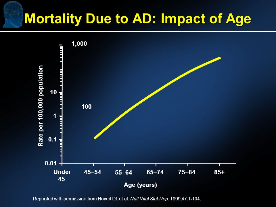Mortality Due to AD: Impact of Age Reprinted with permission from Hoyert DL et al.