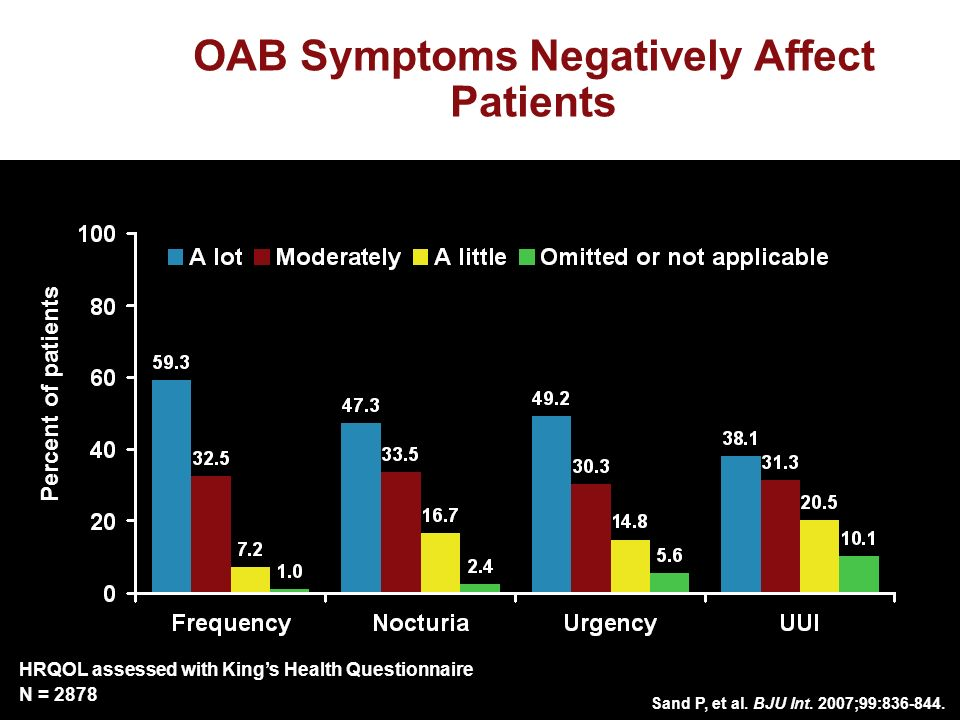OAB Symptoms Negatively Affect Patients Sand P, et al.