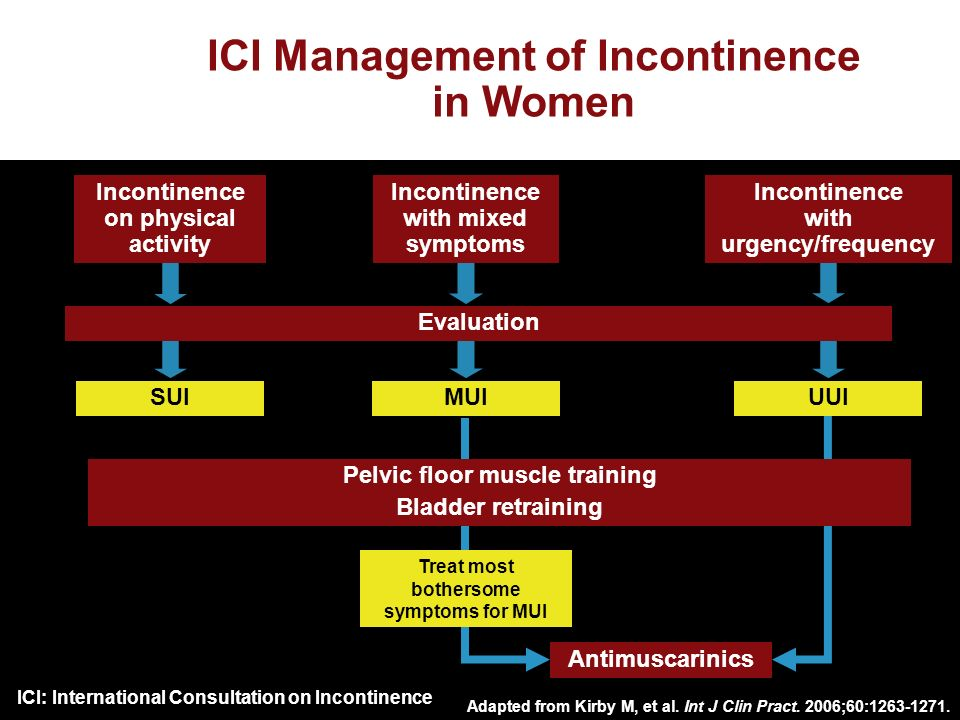 ICI Management of Incontinence in Women Adapted from Kirby M, et al.