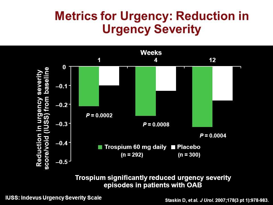 Staskin D, et al. J Urol. 2007;178(3 pt 1):978-983. Reduction in urgency severity score/void (IUSS) from baseline Metrics for Urgency: Reduction in Ur