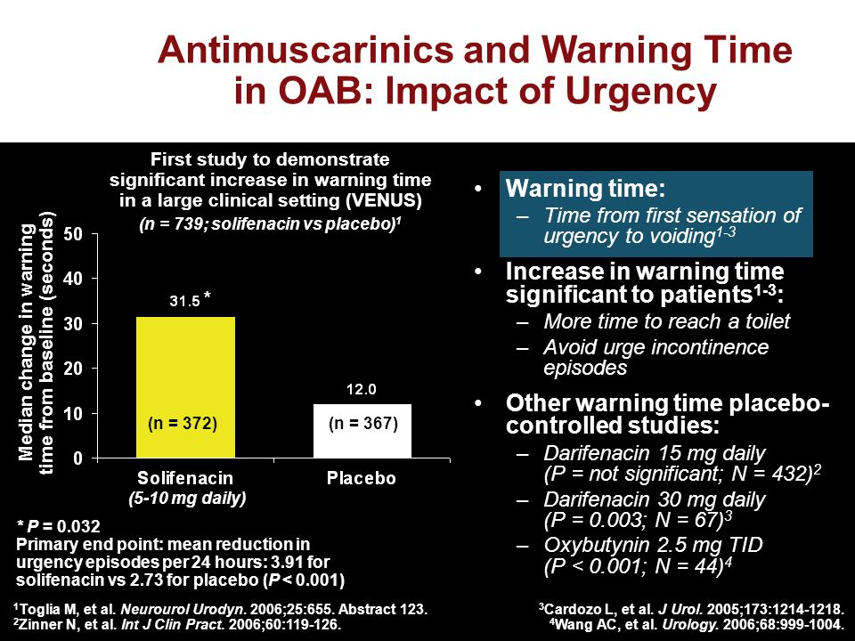 Warning time: –Time from first sensation of urgency to voiding 1-3 Increase in warning time significant to patients 1-3 : –More time to reach a toilet –Avoid urge incontinence episodes Other warning time placebo- controlled studies: –Darifenacin 15 mg daily (P = not significant; N = 432) 2 –Darifenacin 30 mg daily (P = 0.003; N = 67) 3 –Oxybutynin 2.5 mg TID (P < 0.001; N = 44) 4 Median change in warning time from baseline (seconds) (5-10 mg daily) (n = 372)(n = 367) First study to demonstrate significant increase in warning time in a large clinical setting (VENUS) (n = 739; solifenacin vs placebo) 1 * 1 Toglia M, et al.