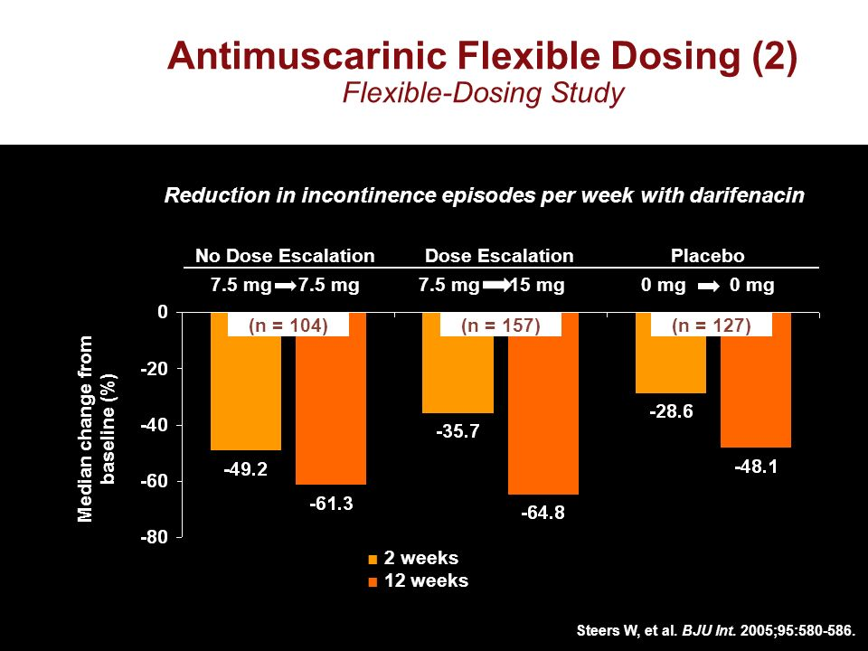 7.5 mg15 mg Dose Escalation 7.5 mg No Dose Escalation Median change from baseline (%) (n = 104)(n = 157) Reduction in incontinence episodes per week with darifenacin Steers W, et al.