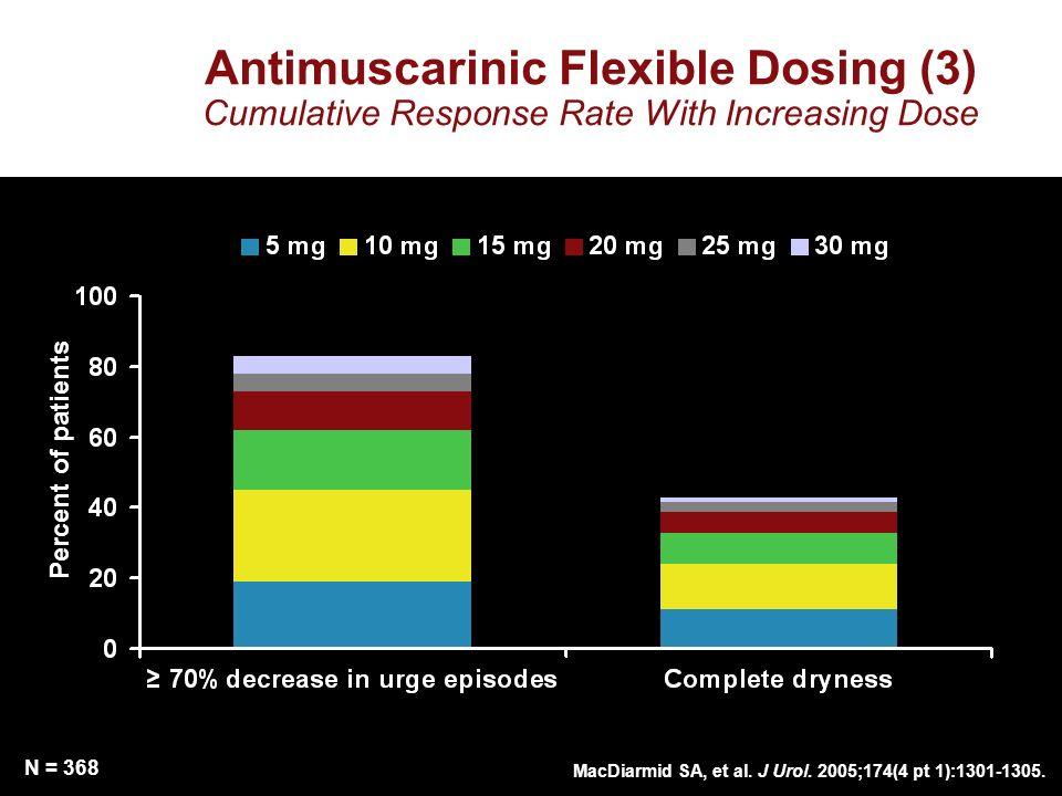MacDiarmid SA, et al. J Urol. 2005;174(4 pt 1):1301-1305. Percent of patients N = 368 Antimuscarinic Flexible Dosing (3) Cumulative Response Rate With