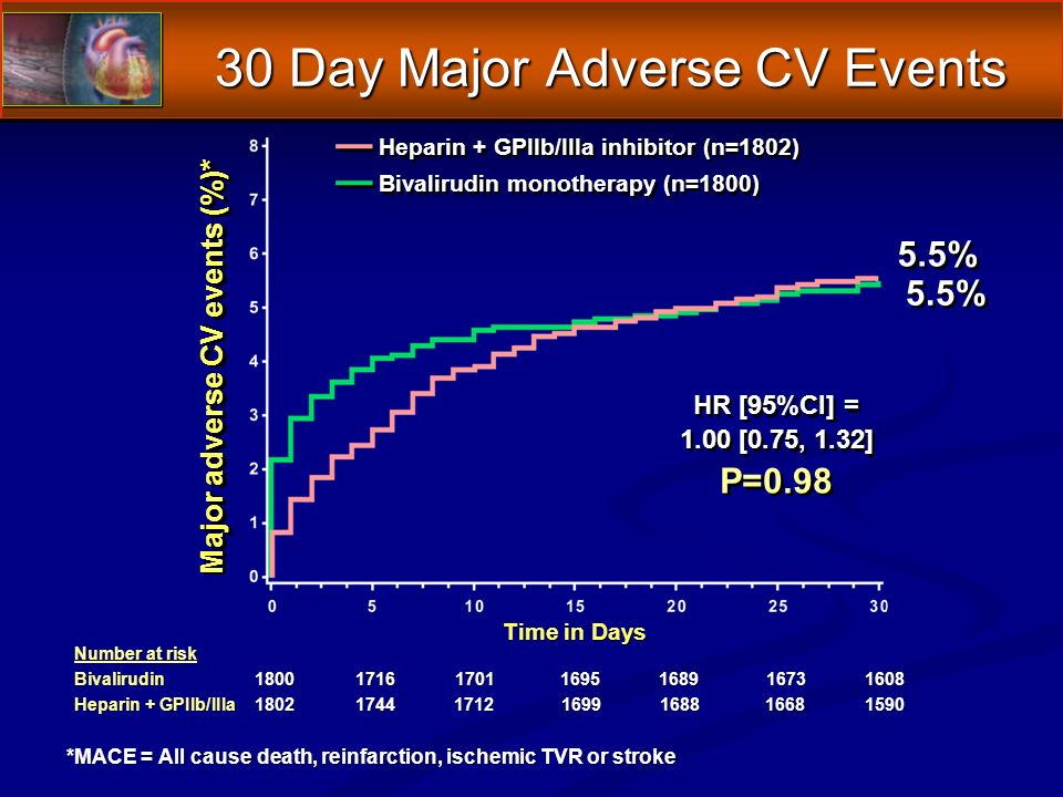 30 Day Major Adverse CV Events Number at risk Bivalirudin1800171617011695 1689 16731608 Heparin + GPIIb/IIIa180217441712 169916881668 1590 Major adverse CV events (%)* Time in Days 5.5% HR [95%CI] = 1.00 [0.75, 1.32] P=0.98 HR [95%CI] = 1.00 [0.75, 1.32] P=0.98 Heparin + GPIIb/IIIa inhibitor (n=1802) Bivalirudin monotherapy (n=1800) *MACE = All cause death, reinfarction, ischemic TVR or stroke