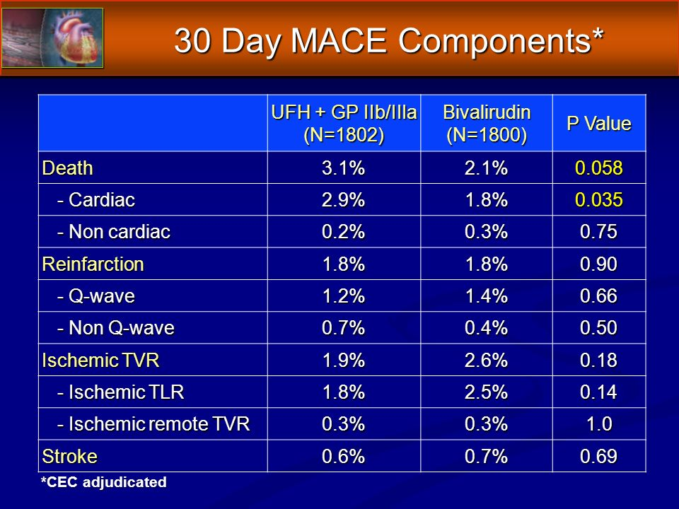 30 Day MACE Components* UFH + GP IIb/IIIa (N=1802)Bivalirudin(N=1800) P Value Death3.1%2.1%0.058 - Cardiac - Cardiac2.9%1.8%0.035 - Non cardiac - Non cardiac0.2%0.3%0.75 Reinfarction1.8%1.8%0.90 - Q-wave - Q-wave1.2%1.4%0.66 - Non Q-wave - Non Q-wave0.7%0.4%0.50 Ischemic TVR 1.9%2.6%0.18 - Ischemic TLR - Ischemic TLR1.8%2.5%0.14 - Ischemic remote TVR - Ischemic remote TVR0.3%0.3%1.0 Stroke0.6%0.7%0.69 *CEC adjudicated