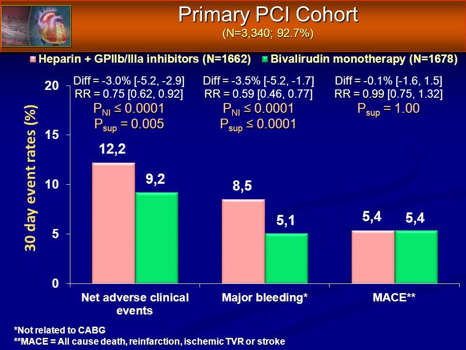 Primary PCI Cohort (N=3,340; 92.7%) Diff = - Diff = -0.1% [-1.6, 1.5] RR = 0.99 RR = 0.99 [0.75, 1.32] P sup = 1.00 Diff = Diff = -3.5% [-5.2, -1.7] R